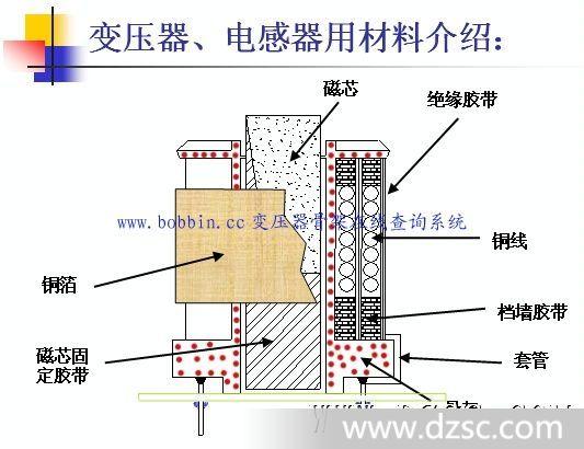 变压器的材料 要绕制一个变压器我必须对与变压器有