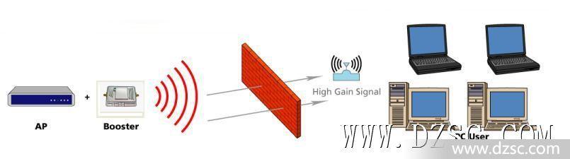 大功率无线信号放大器