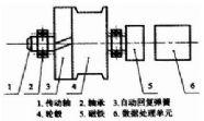 拉线式位移传感器