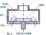 压阻式压力传感器